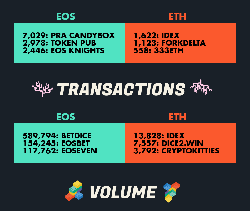 The Current State of DApps on Ethereum and EOS?